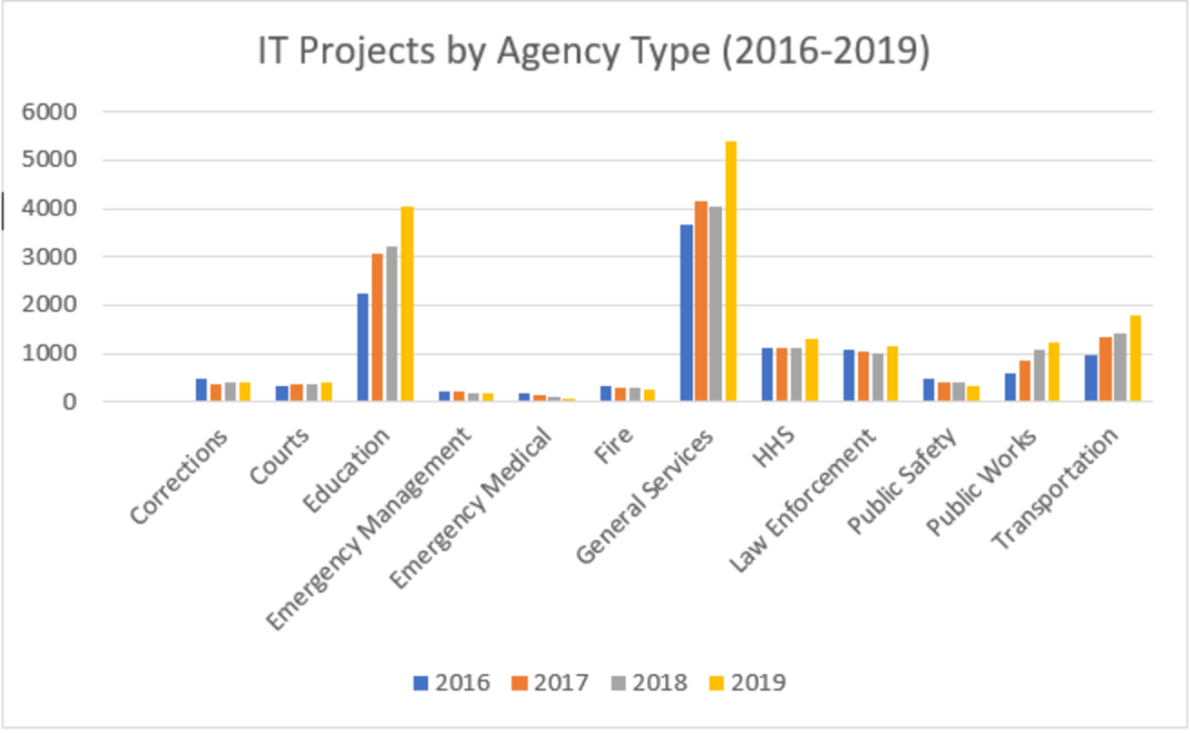It Projects By Agency Type 2016 2019
