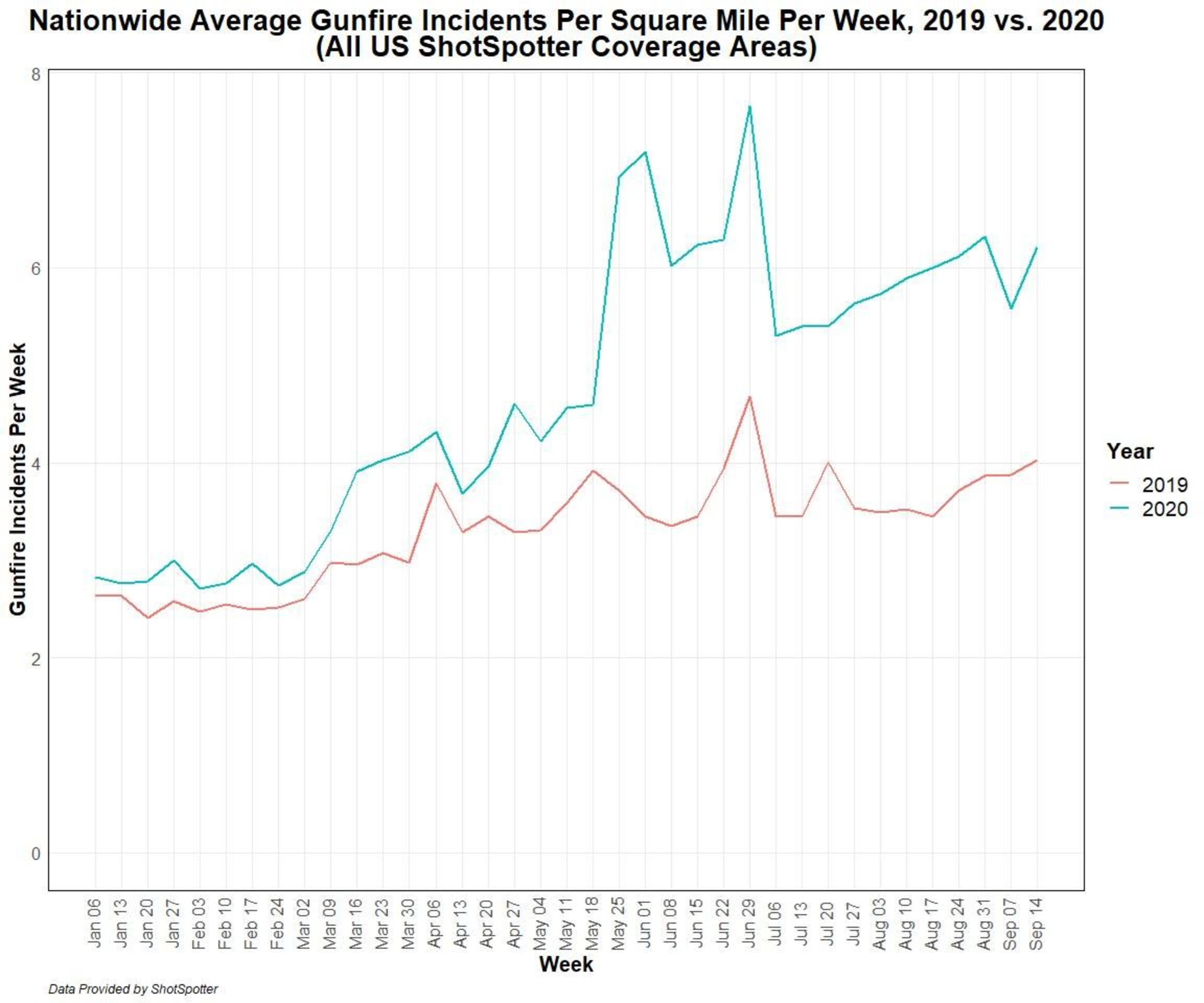 National Gunfire Trends Ytd Sep 14 2020